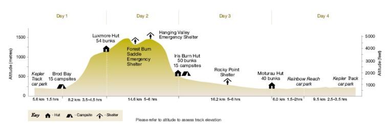 Kepler Track profile map